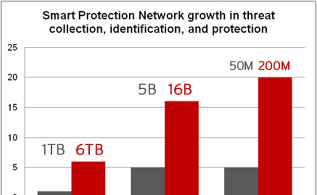 Smart Protection Network